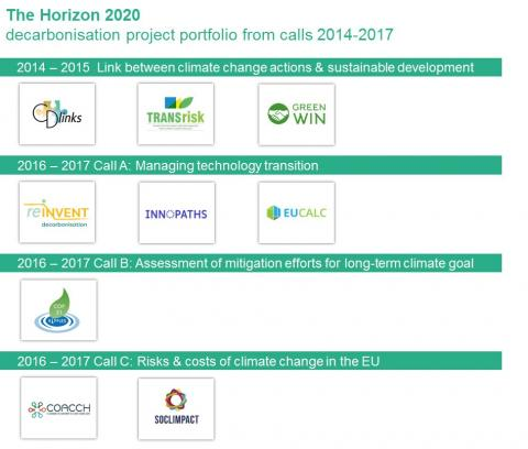 The H2020 decarbonisation project portfolio from calls 2014-2017